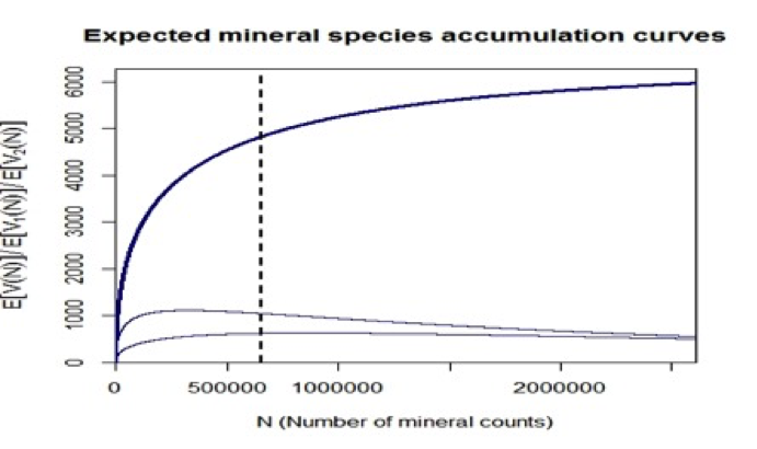 expected mineral species curve graph