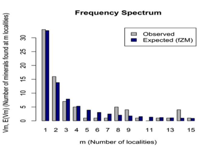 graph of frequency spectrum of Be minerals