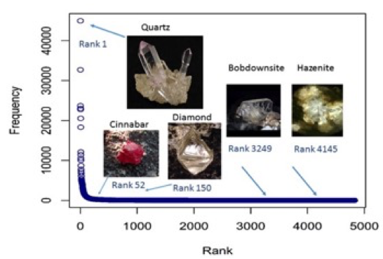 graph of observed minerals with photos