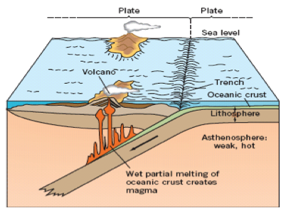 Mineral evolution robert m hazen block diagram of plate techtonics plate tectonics recycles earths crust ccuart Gallery