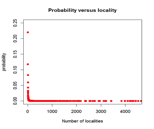 graphs of probability versus locality