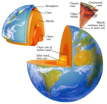 figure of the layers of the earth